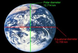 The Earth is oblate spheroid