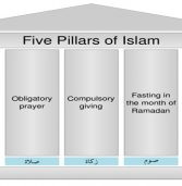 <p style='text-align:center;'>Six Articles of Muslim Faith and Five Pillars of Islam in Bible (2/2)<br /><span style='font-size:15px;'>The Five Pillars of Islam in the Bible</span></p>