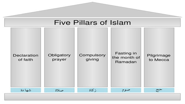 5 pillar of islam in 5 Hadith 3: islam is built upon five on the authority of abdullah ibn umar ibn al-khattab this hadith focuses on the five pillars of islam the prophet.